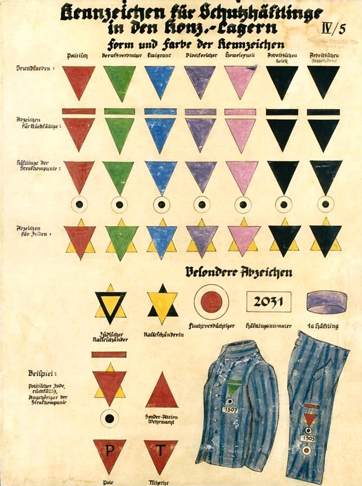 I simboli assegnati alle diverse categorie dei prigionieri nell'universo concentrazionario nazista. Il triangolo giallo indica gli ebrei, quello rosso i politici, quello verde i criminali, quello blu gli emigrati, quello viola i testimoni di Geova, quello rosa gli omosessuali, quello nero gli asociali e quello marrone gli zingari. La combinazione di due triangoli esprime la coesistenza di due condizioni escludenti. Gli altri simboli indicano invece recidive e altri provvedimenti disciplinari. Foto tratta da Bundesarchiv, Bild 146-1993-051-07 / CC-BY-SA 3.0 [CC BY-SA 3.0 DE (https://creativecommons.org/licenses/by-sa/3.0/de/deed.en)] - Giorno della Memoria San Cesario sul Panaro